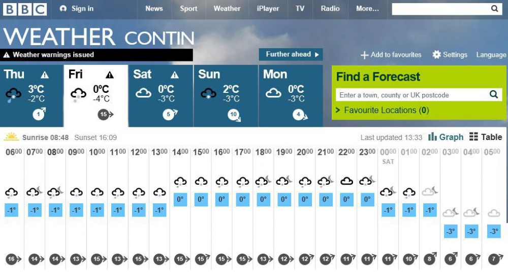 BBC Weather forecast Contin Friday