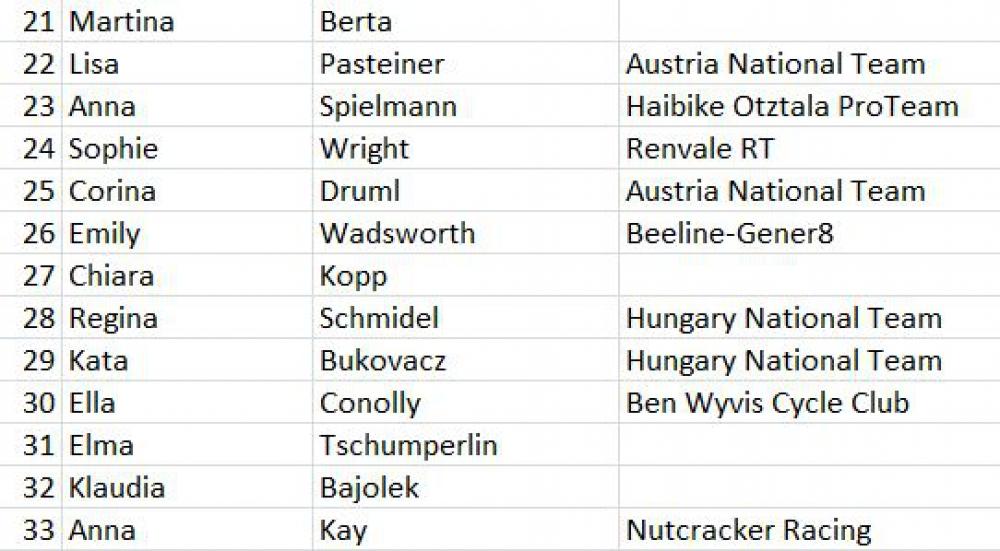 Hadleigh International - start list Junior Women